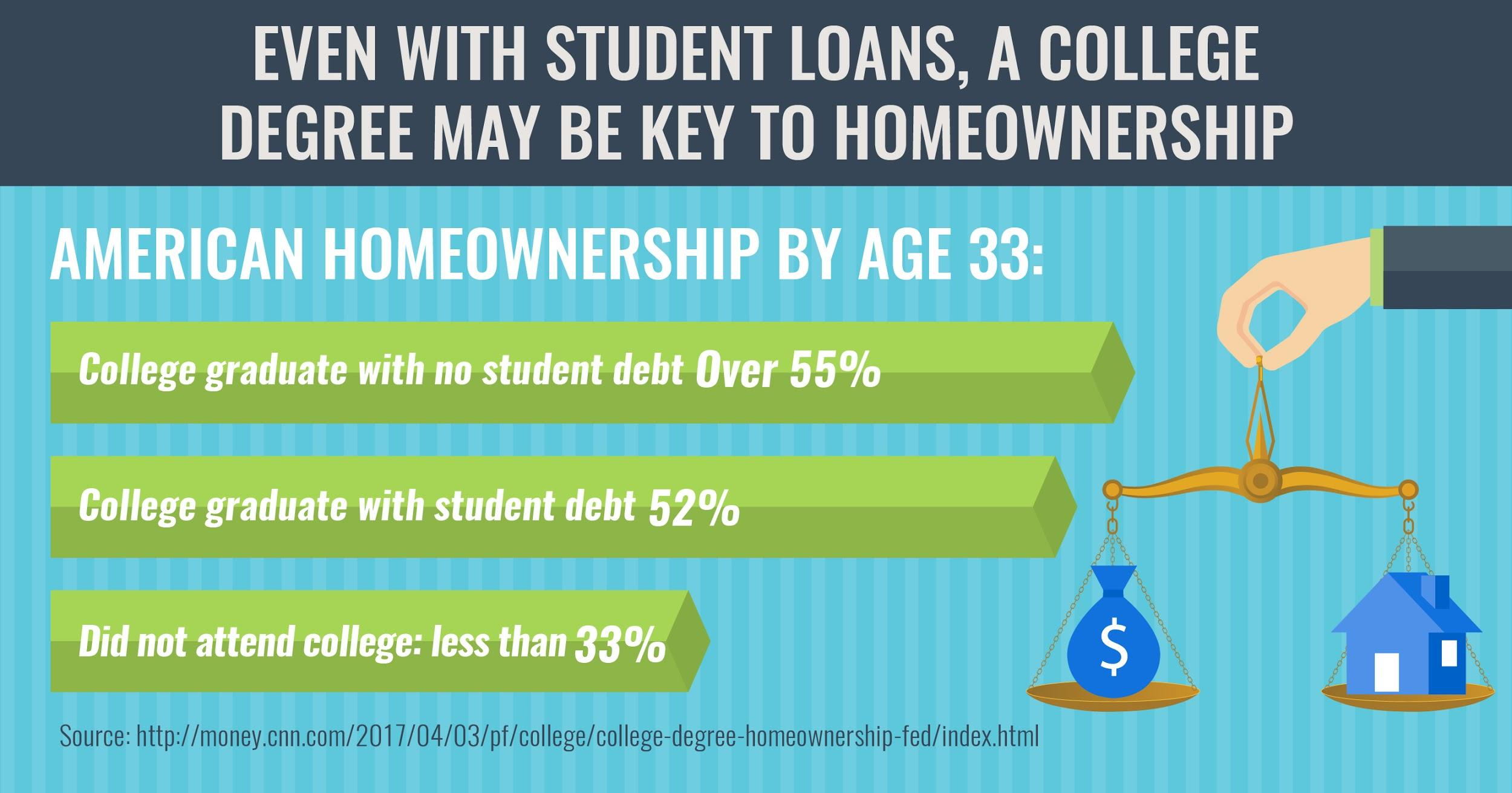 having a degree means more likely to own a home