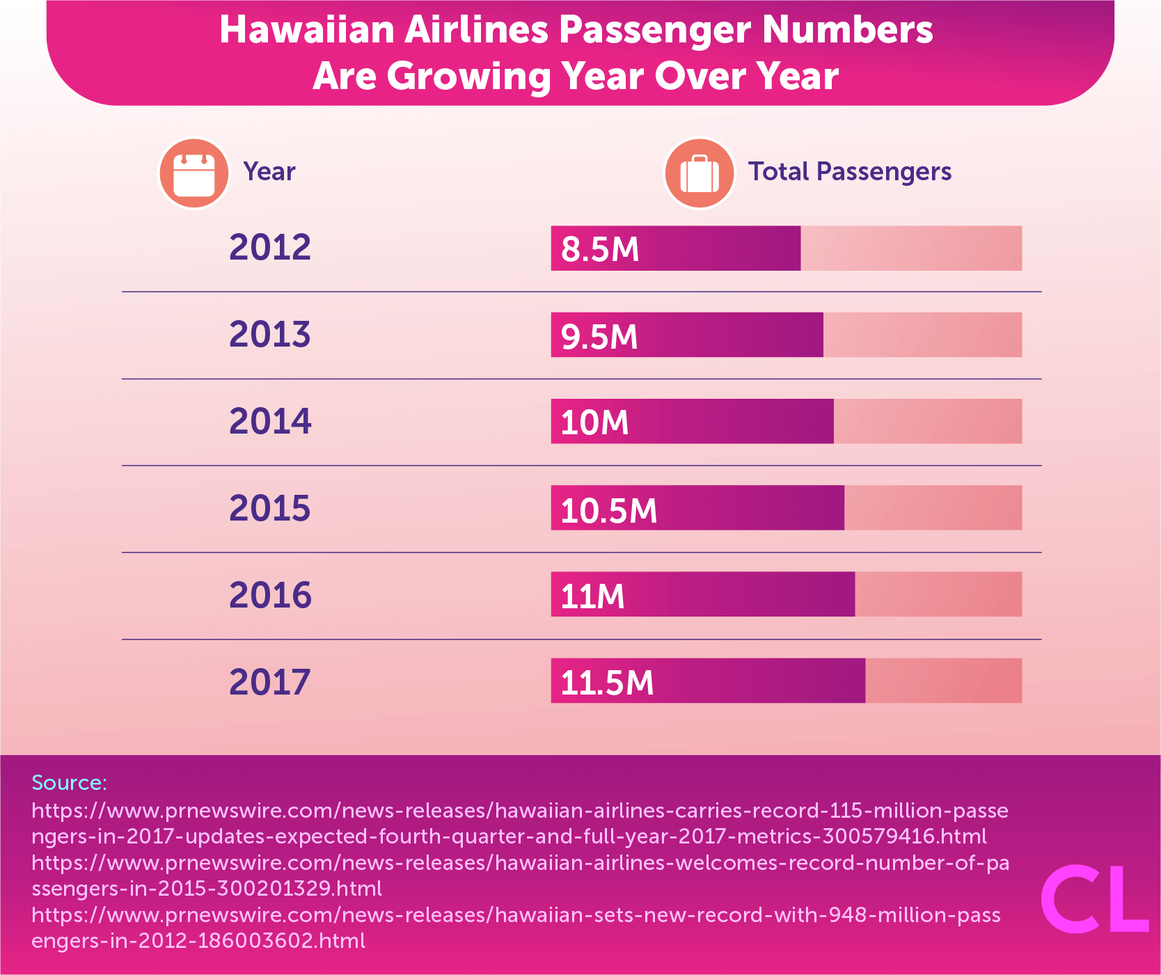 Hawaiian Airlines Passenger Numbers Are Growing Year Over Year