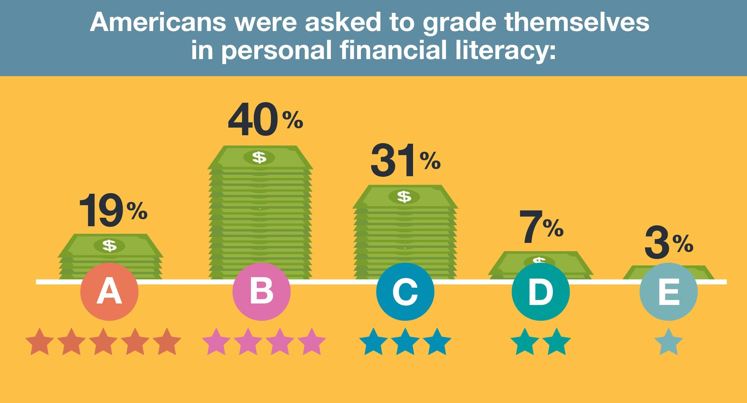 High confidence in Americans financial literacy