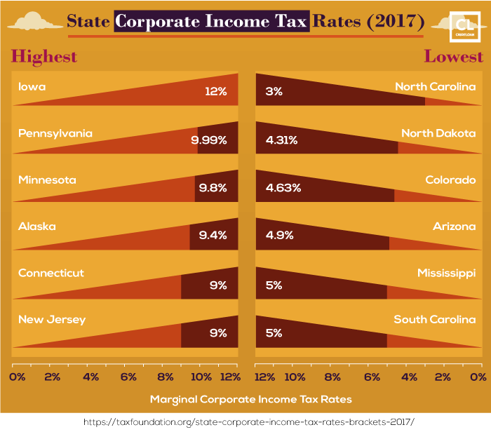 Highest State Corporate Income Tax Rates in 2017