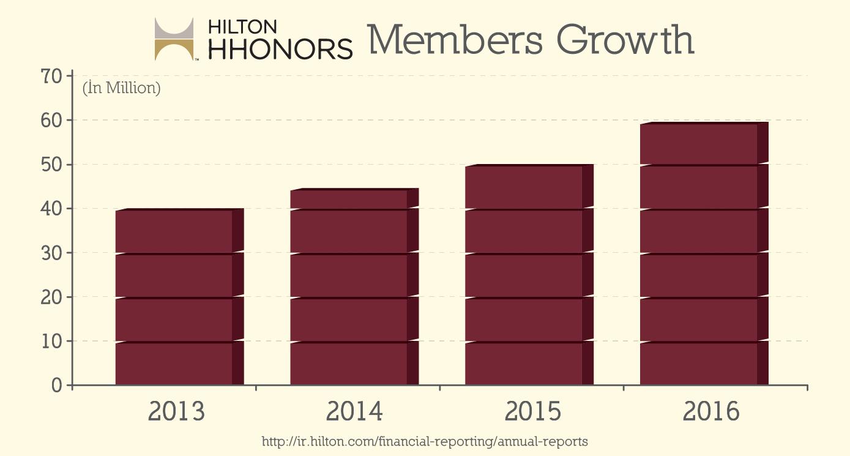 Hilton HHonors members growth chart