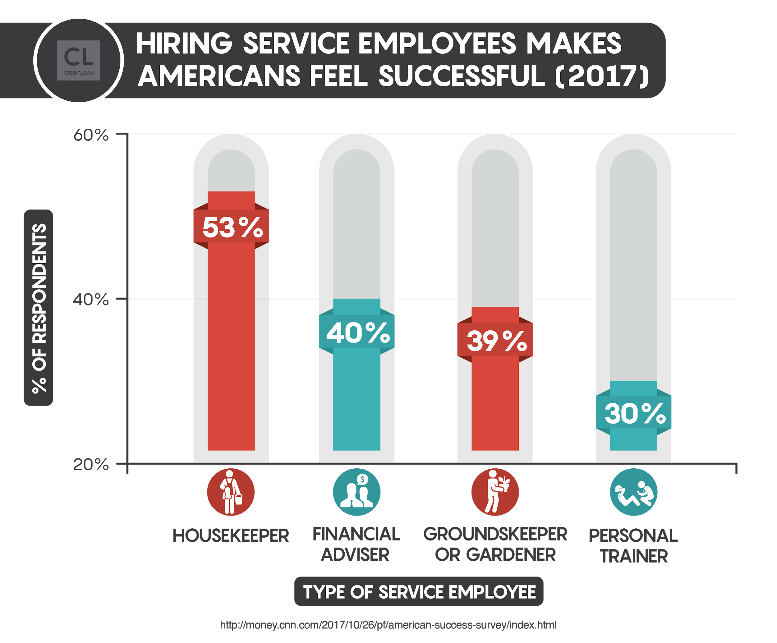 Hiring Service Employees Makes Americans Feel Successful
