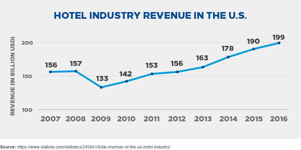 Hotel industry revenue in the U.S.