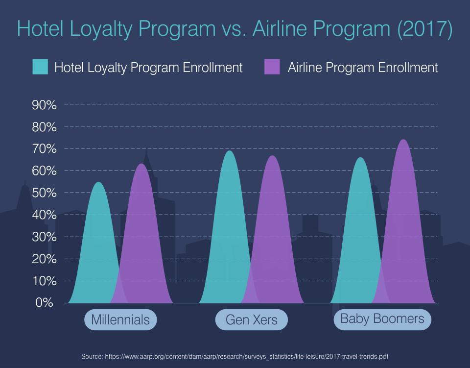 Hotel Loyalty Program vs. Airline Program (2017)