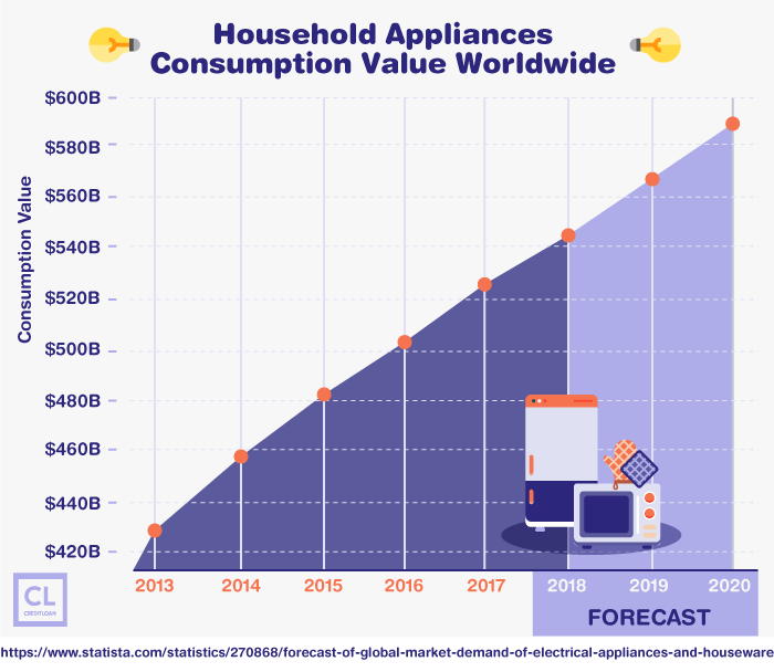 Household Appliances Consumption Value Worldwide from 2013-2020