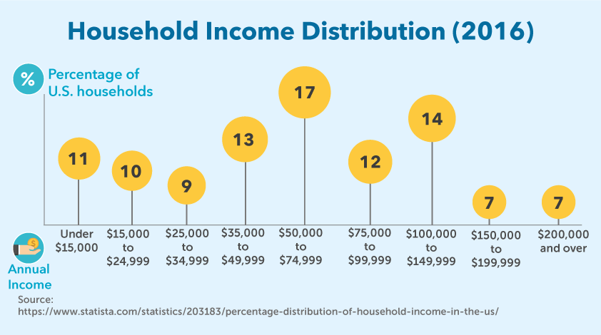 Household Income Distribution (2016)