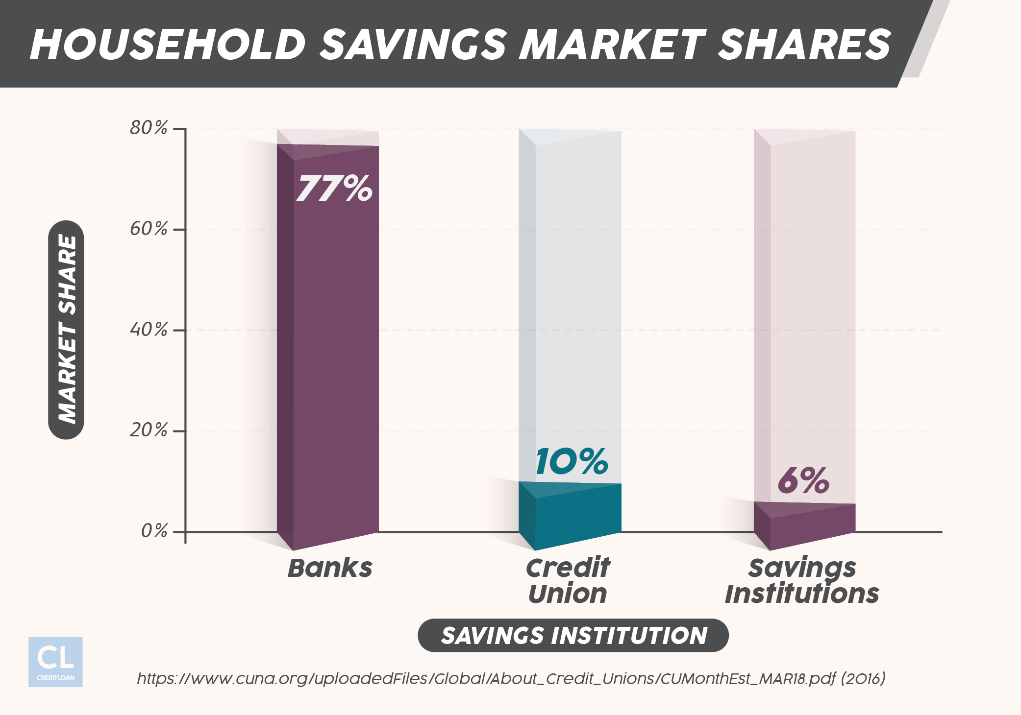 Household Savings Market Shares in Financial Institutions