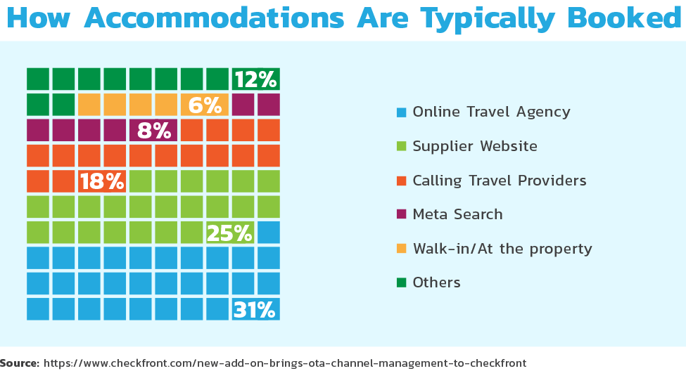 How accommodations are typically booked