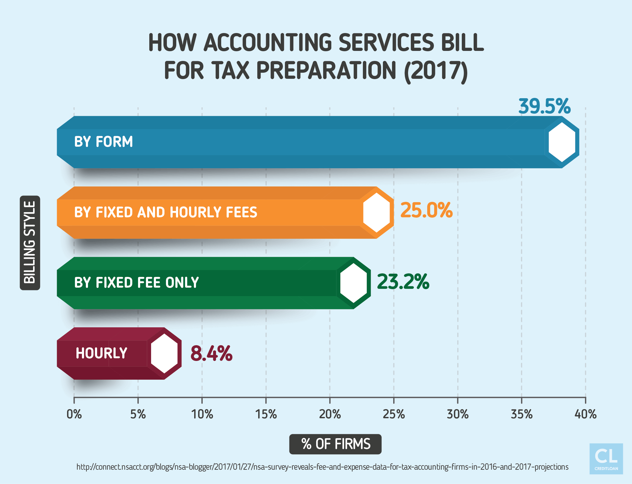 How Accounting Services Bill for Tax Preparation (2017)