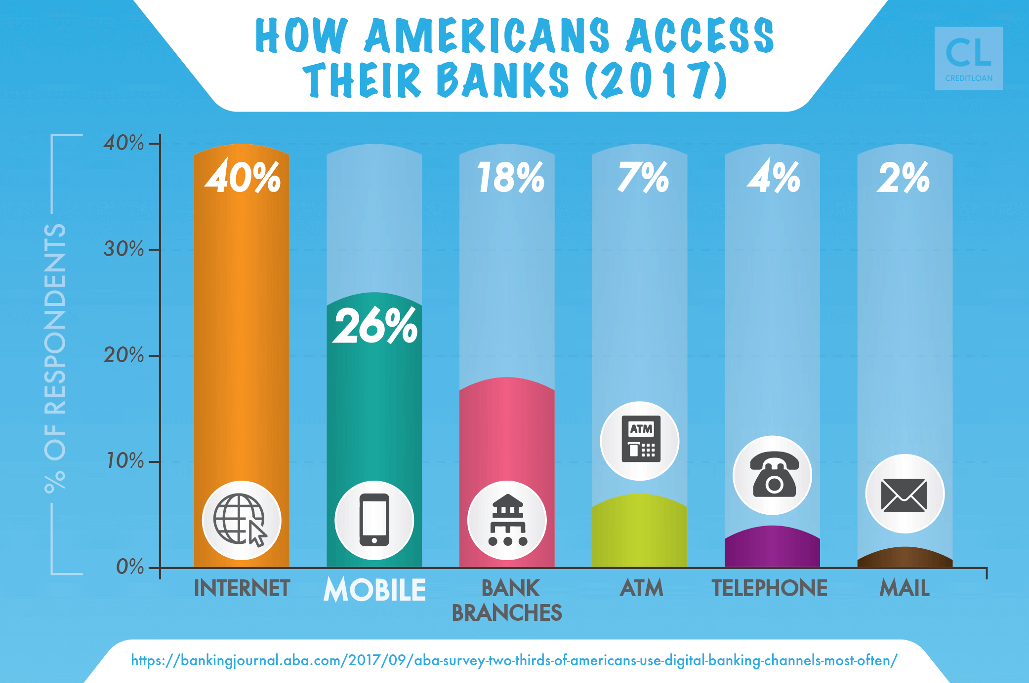 How Americans access their bank accounts