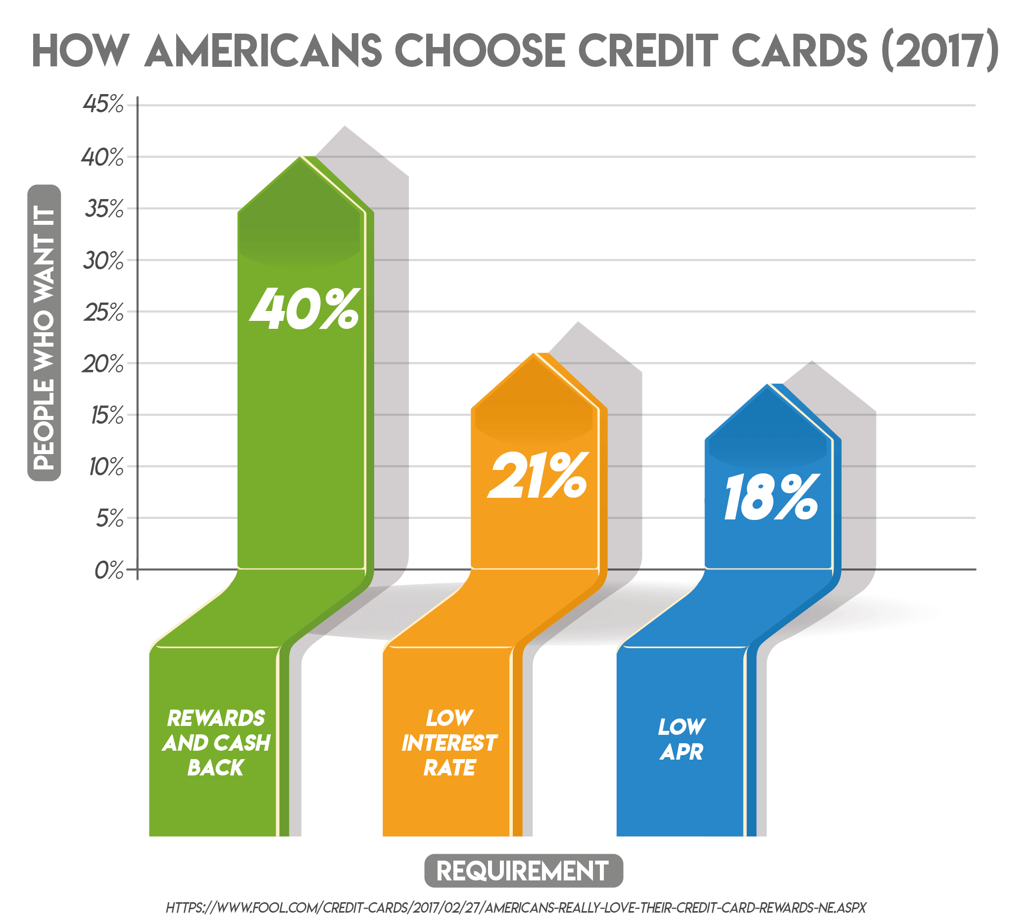 How Americans Choose Credit Cards (2017)