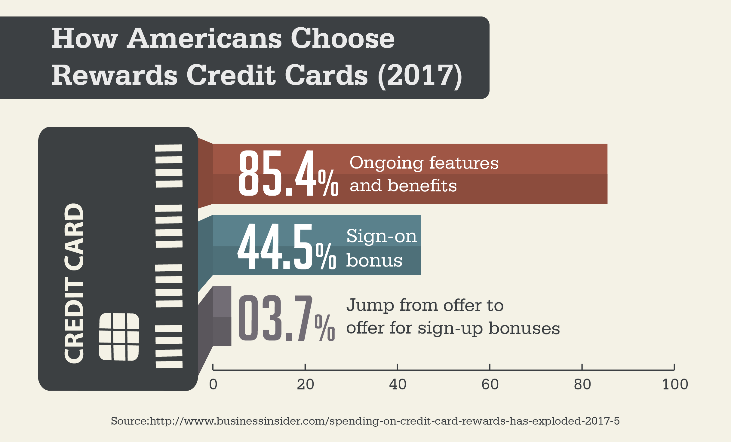 How Americans Choose Rewards Credit Cards (2017)