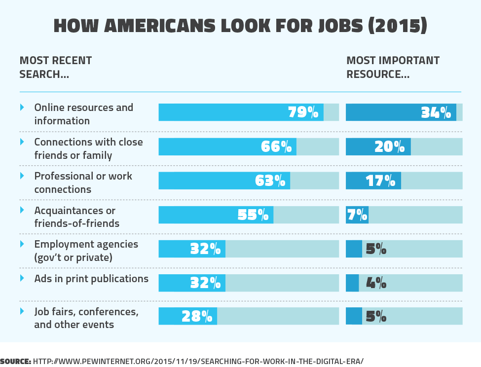 How Americans look for jobs