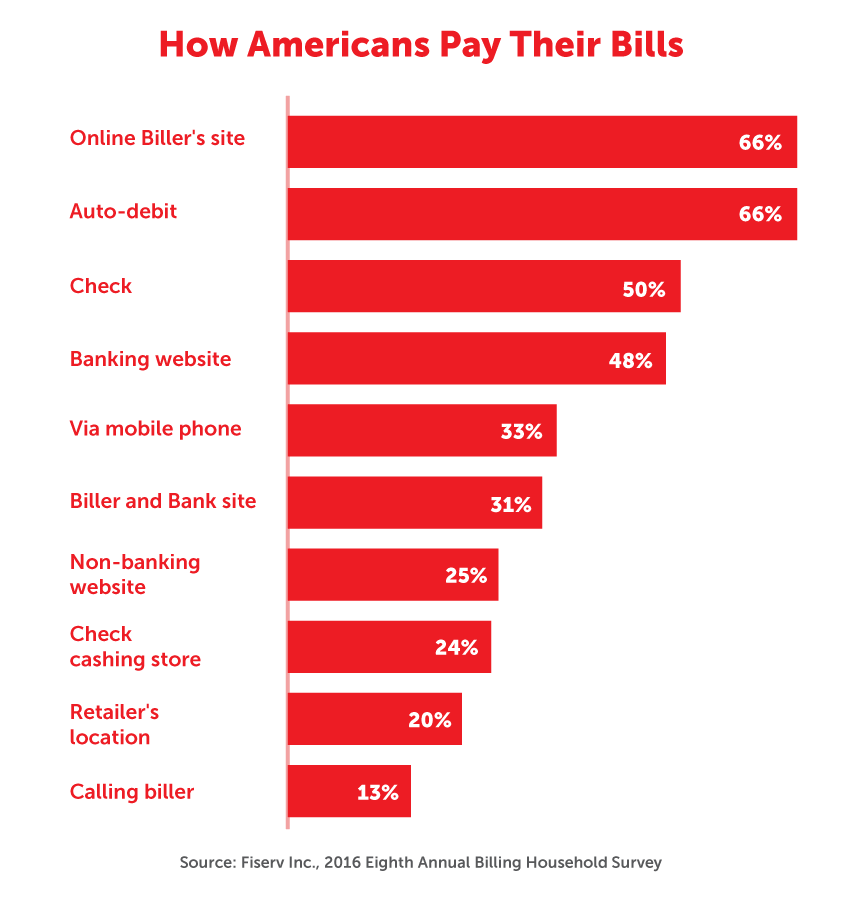 How Americans pay their bills