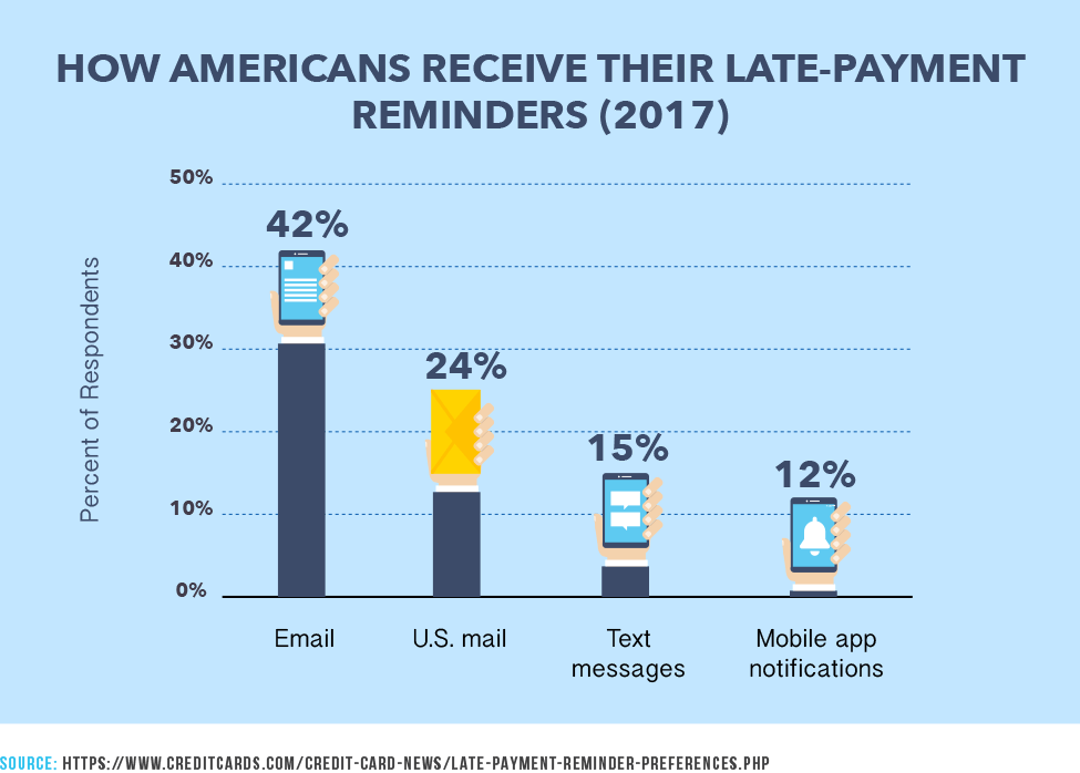 How Americans Receive Their Late-Payment Reminders (2017)