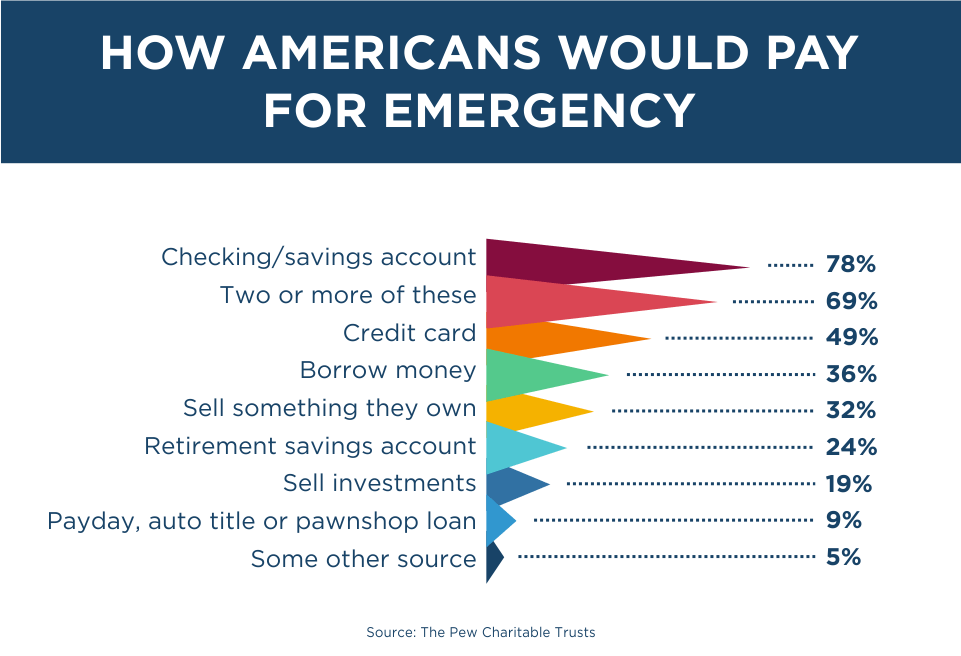 How Americans Would Pay For Emergency
