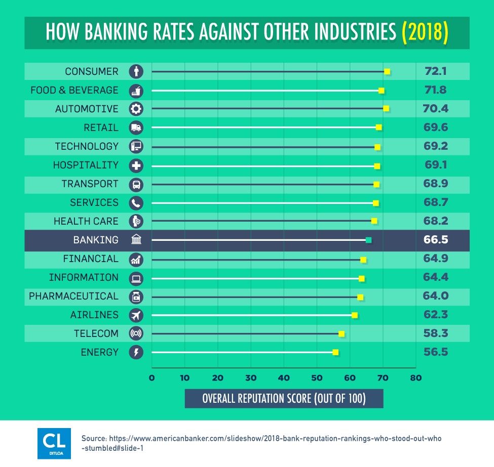 How Banking Rates Against Other Industries in 2018