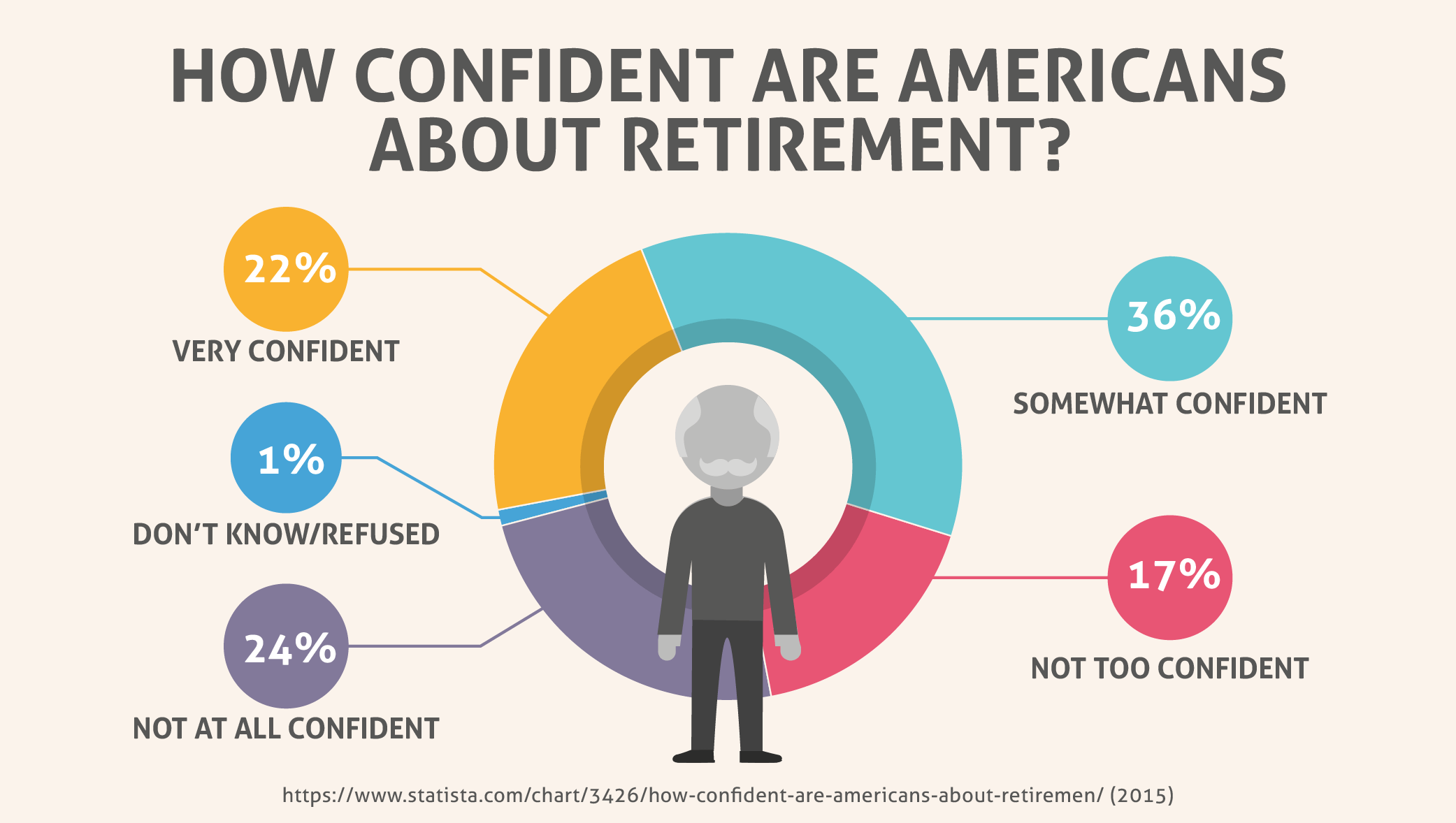 How Confident Are Americans About Retirement?
