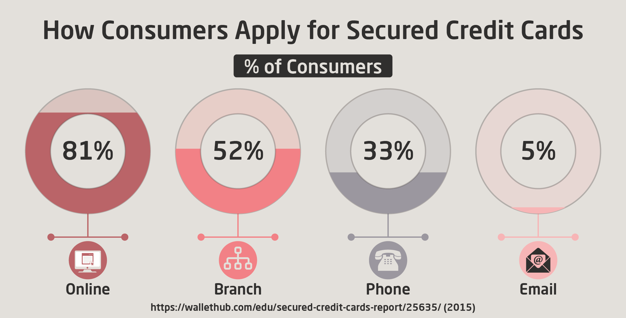 How Consumers Apply for Secured Credit Cards