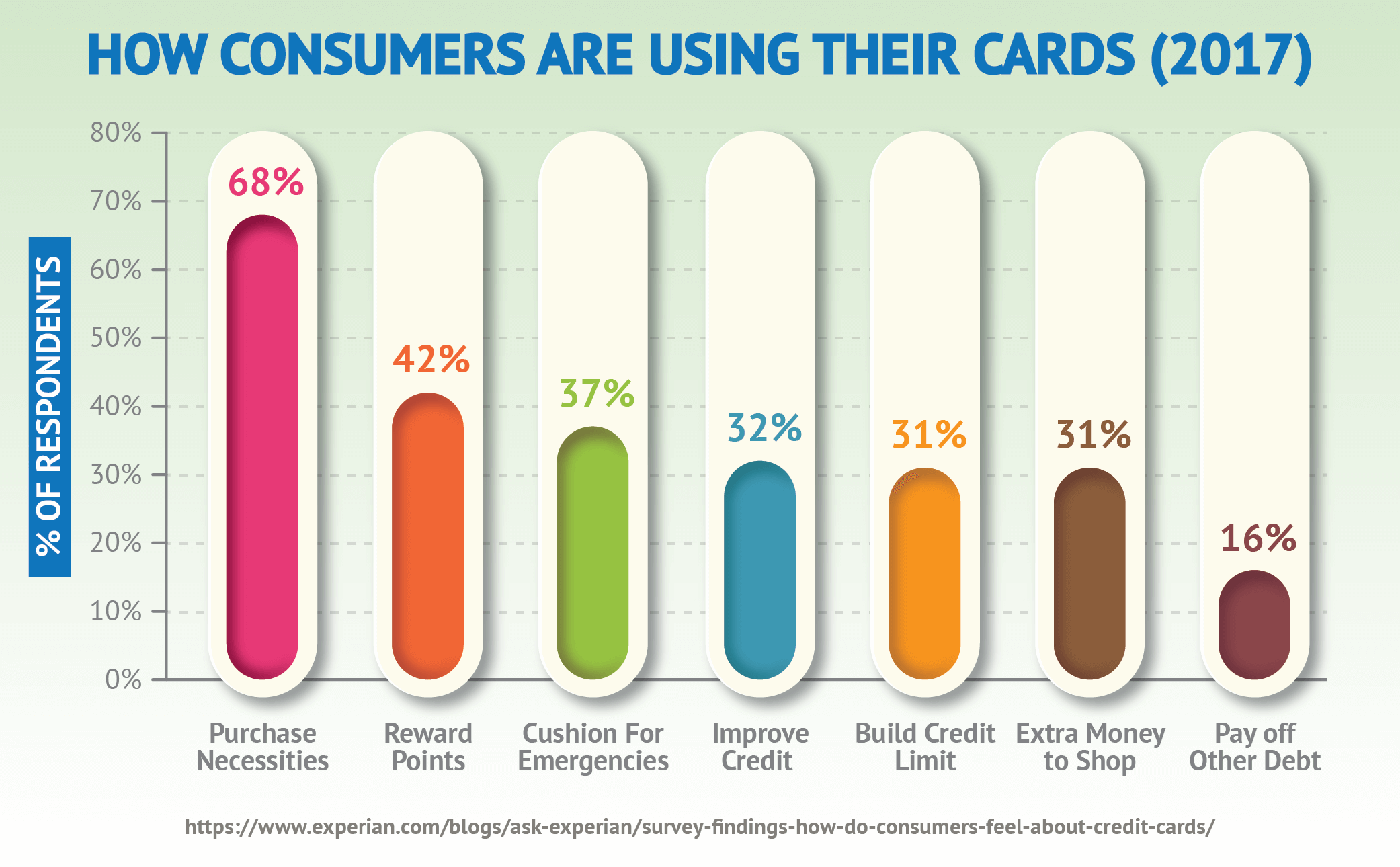 How Consumers Are Using Their Cards (2017)