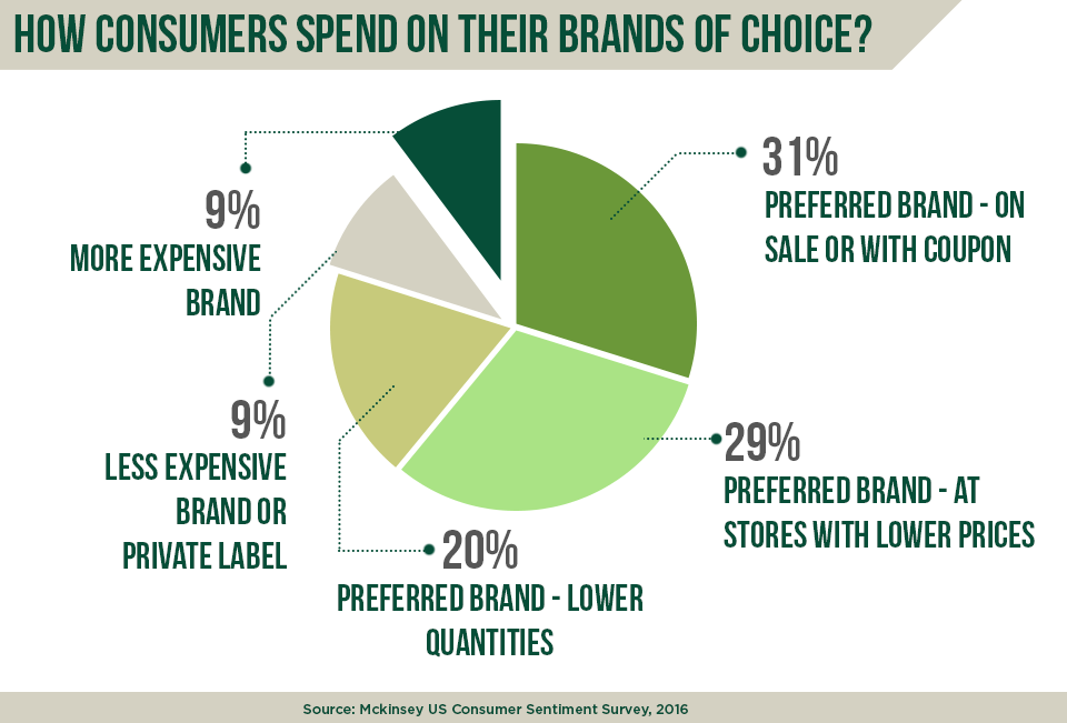 How consumers spend on their favorite brands