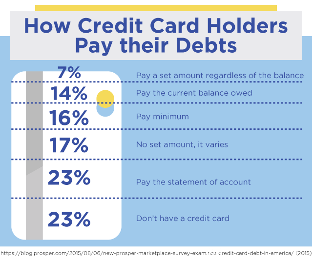 How Credit Card Holders Pay their Debt?