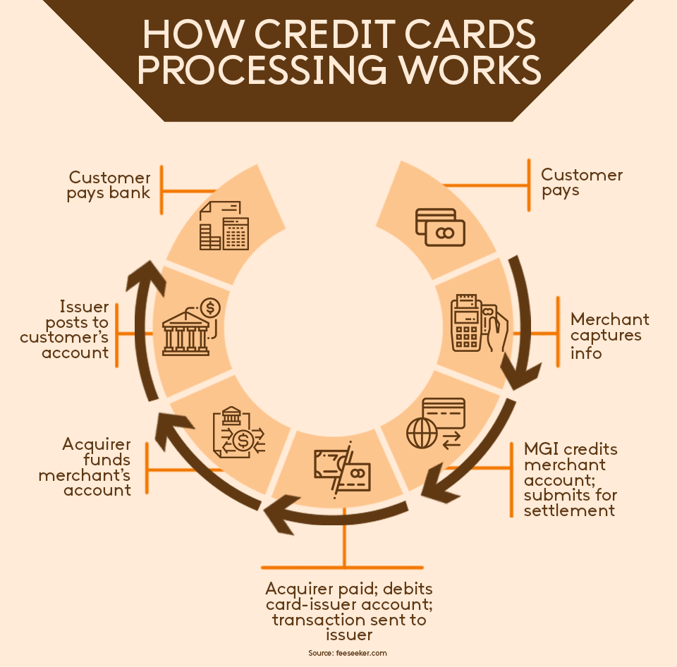 How credit cards processing works