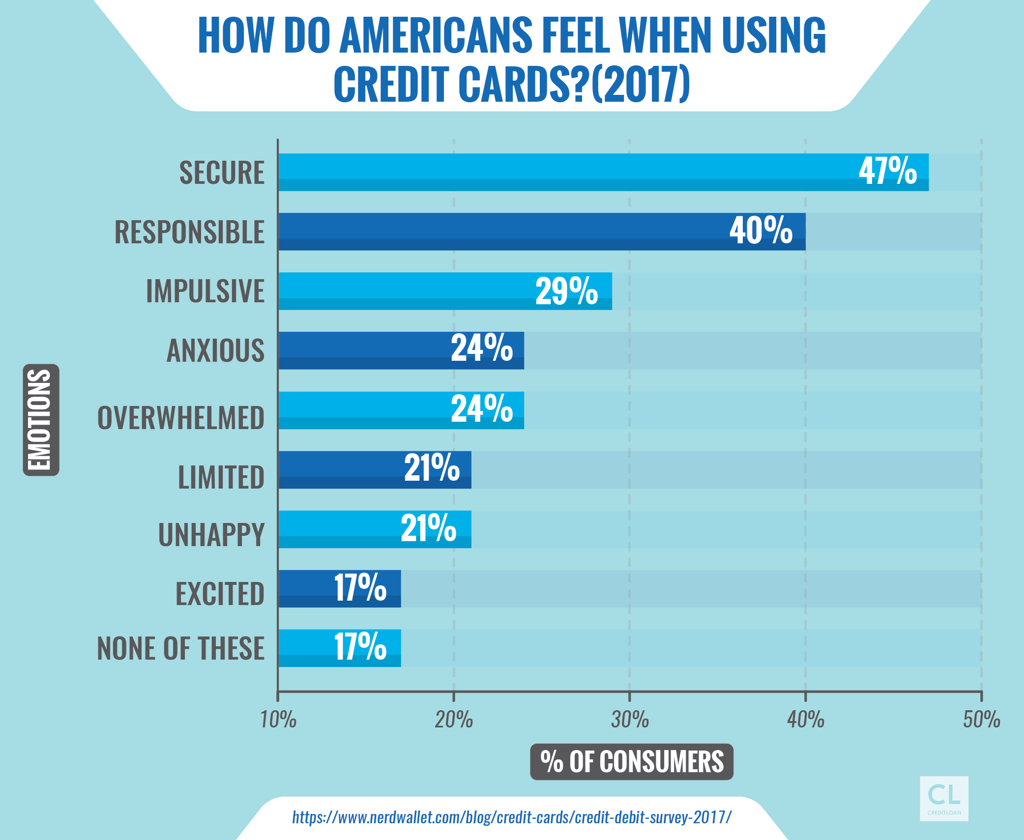 How Do Americans Feel When Using Credit Cards?