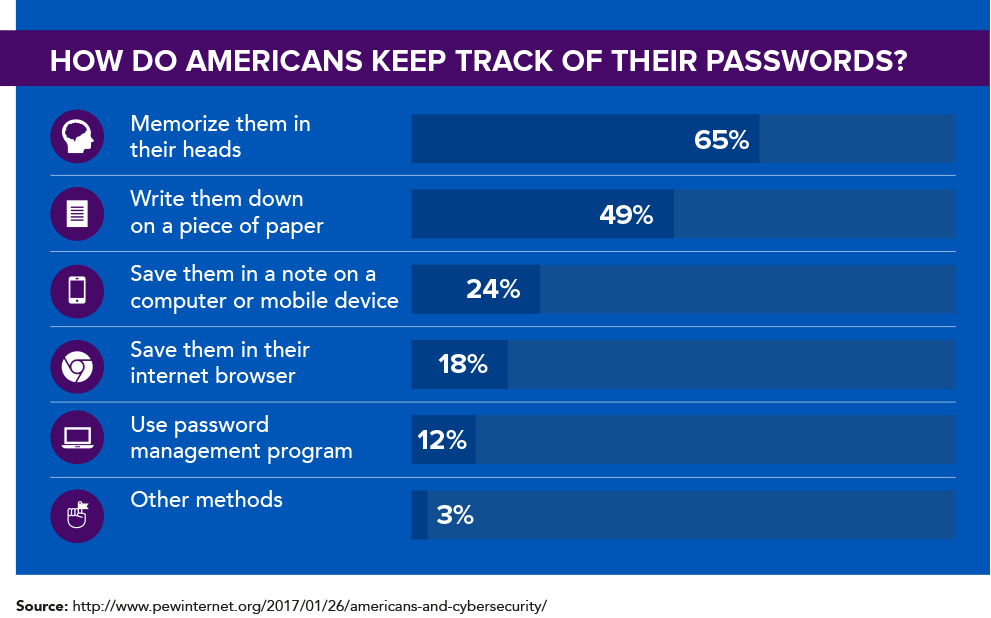 How do Americans keep track of their passwords?