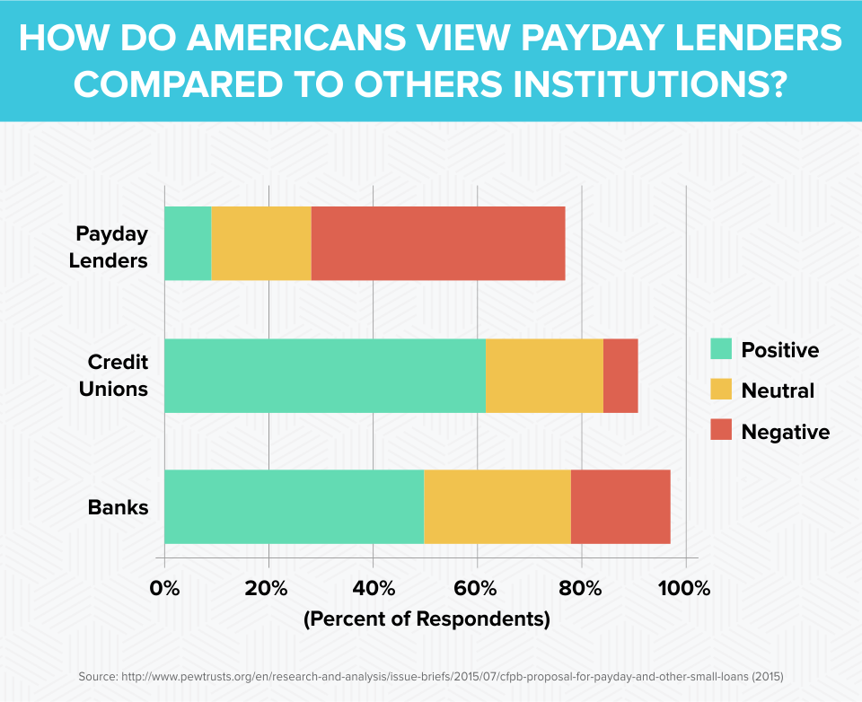 How Do Americans View Payday Lenders Compared To Others Institutions?