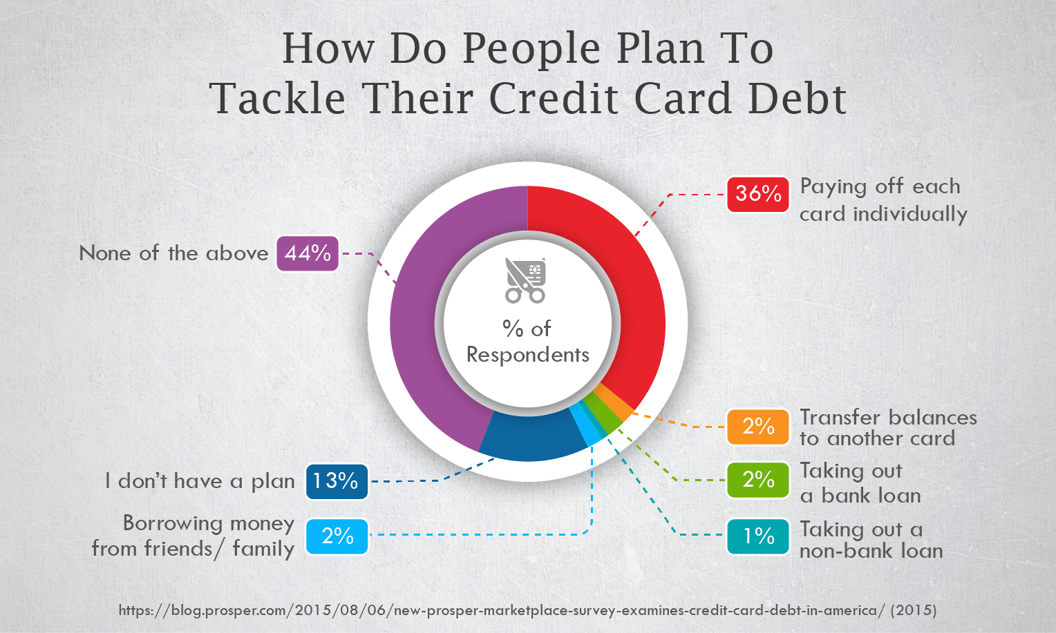 How Do People Plan To Tackle Their Credit Card Debt?