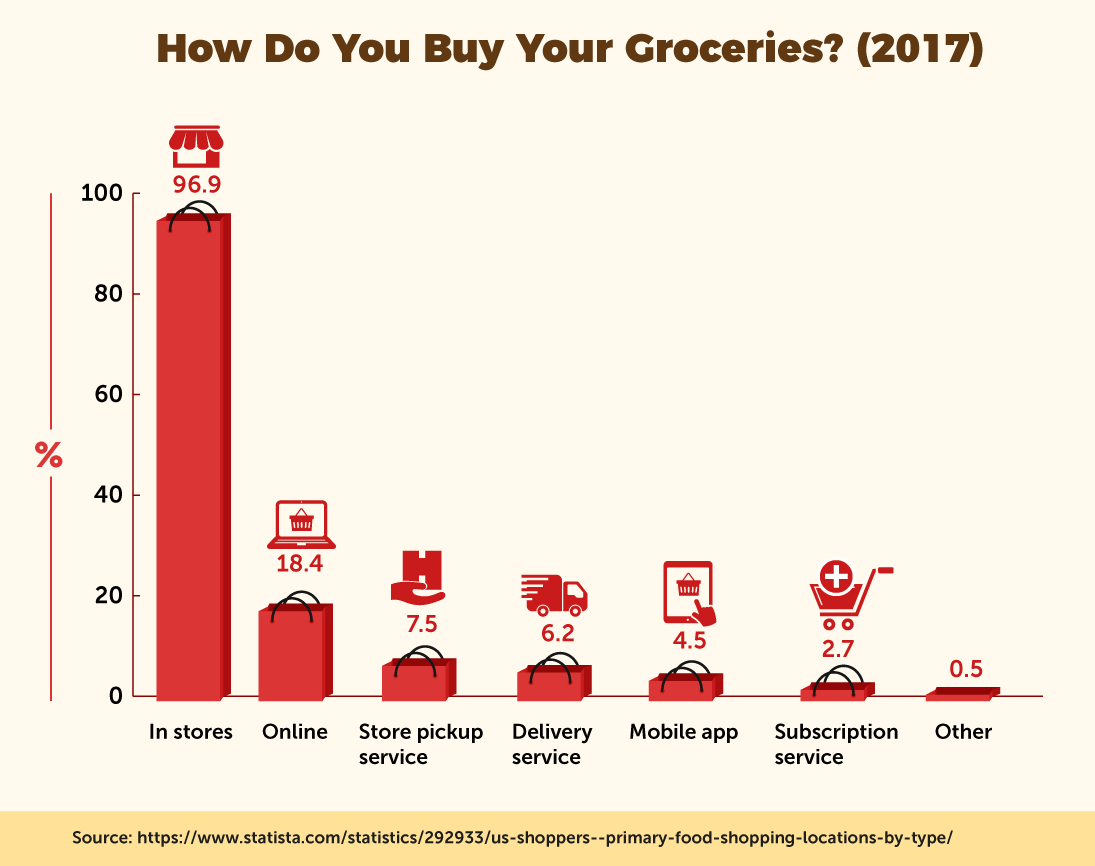 How Do You Buy Your Groceries? (2017)
