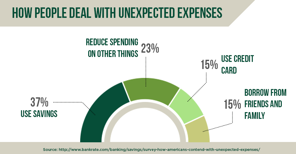 How do you deal with unexpected costs?
