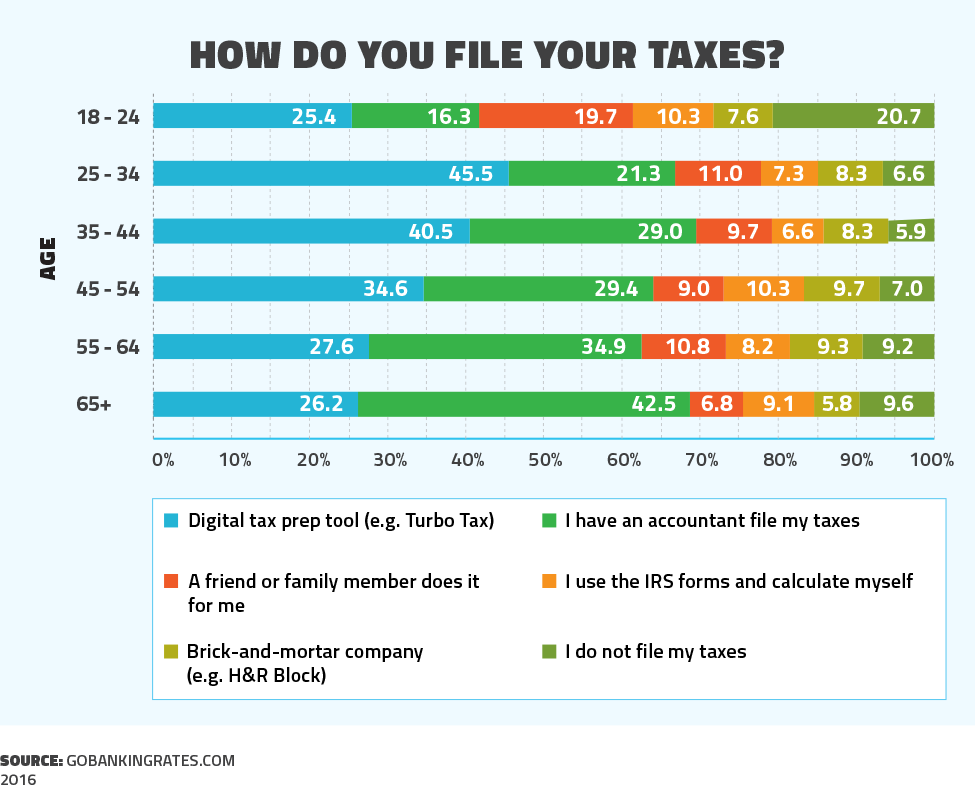 How do you file your taxes?