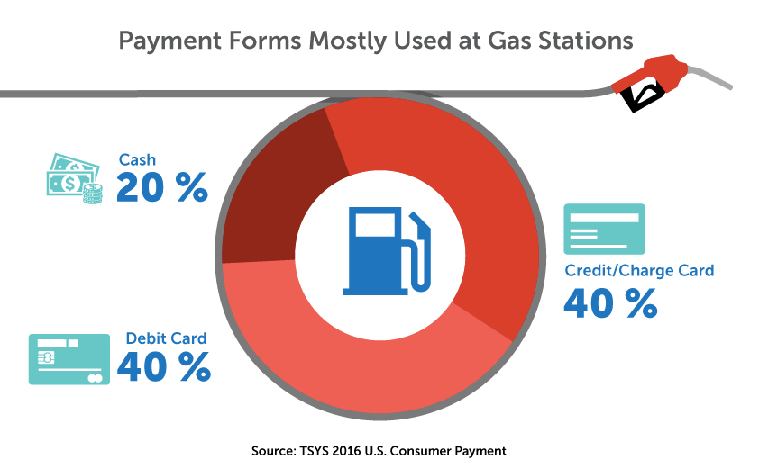 How do you pay at the pumps?