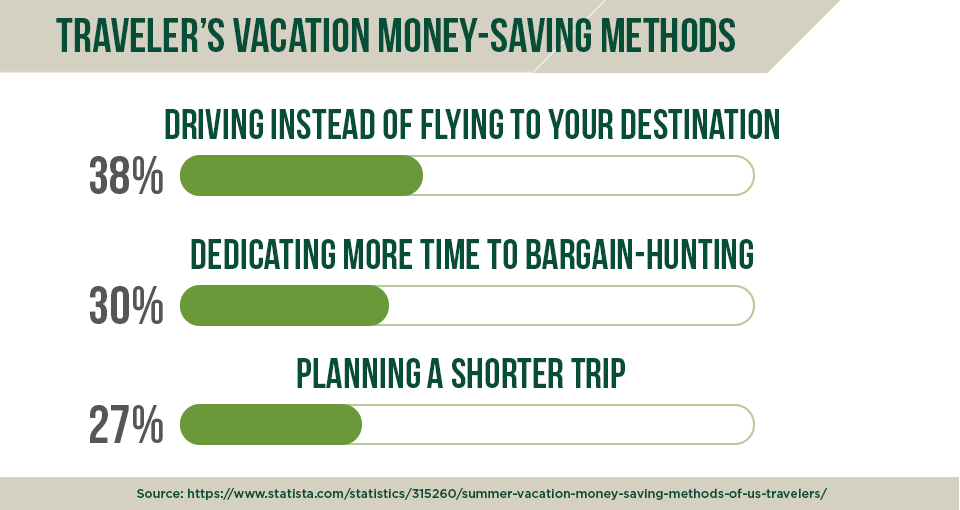 How do you save money when you travel?