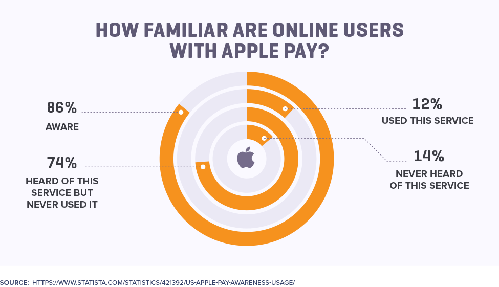 How Familiar Are Online Users with Apple Pay?