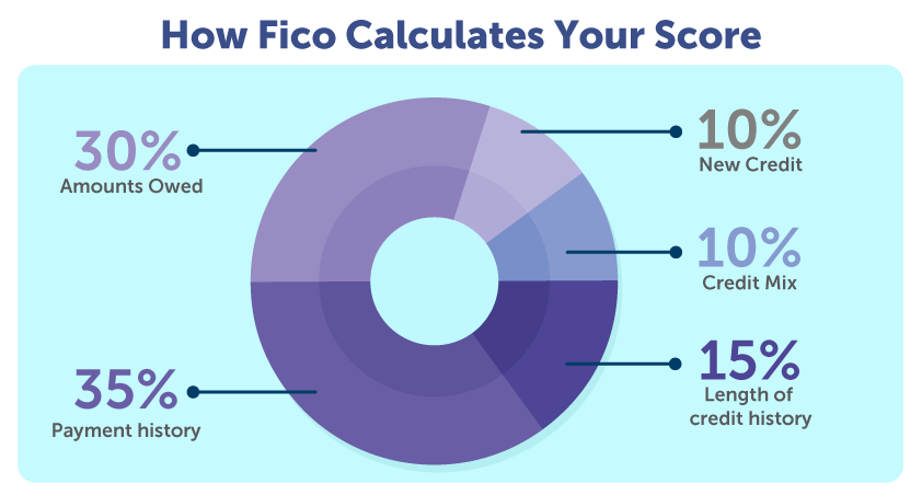 How FICO calculates your score