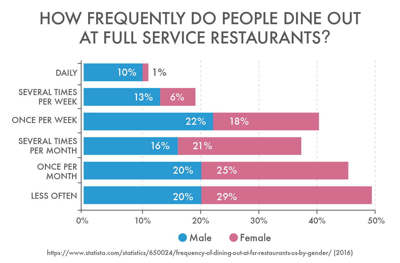 How Frequent Do People Dine Out At Full Service Restaurants?