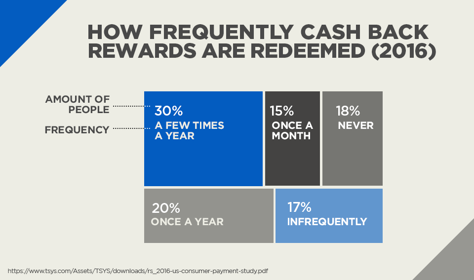 How Frequently Cash Back Rewards are Redeemed (2016)