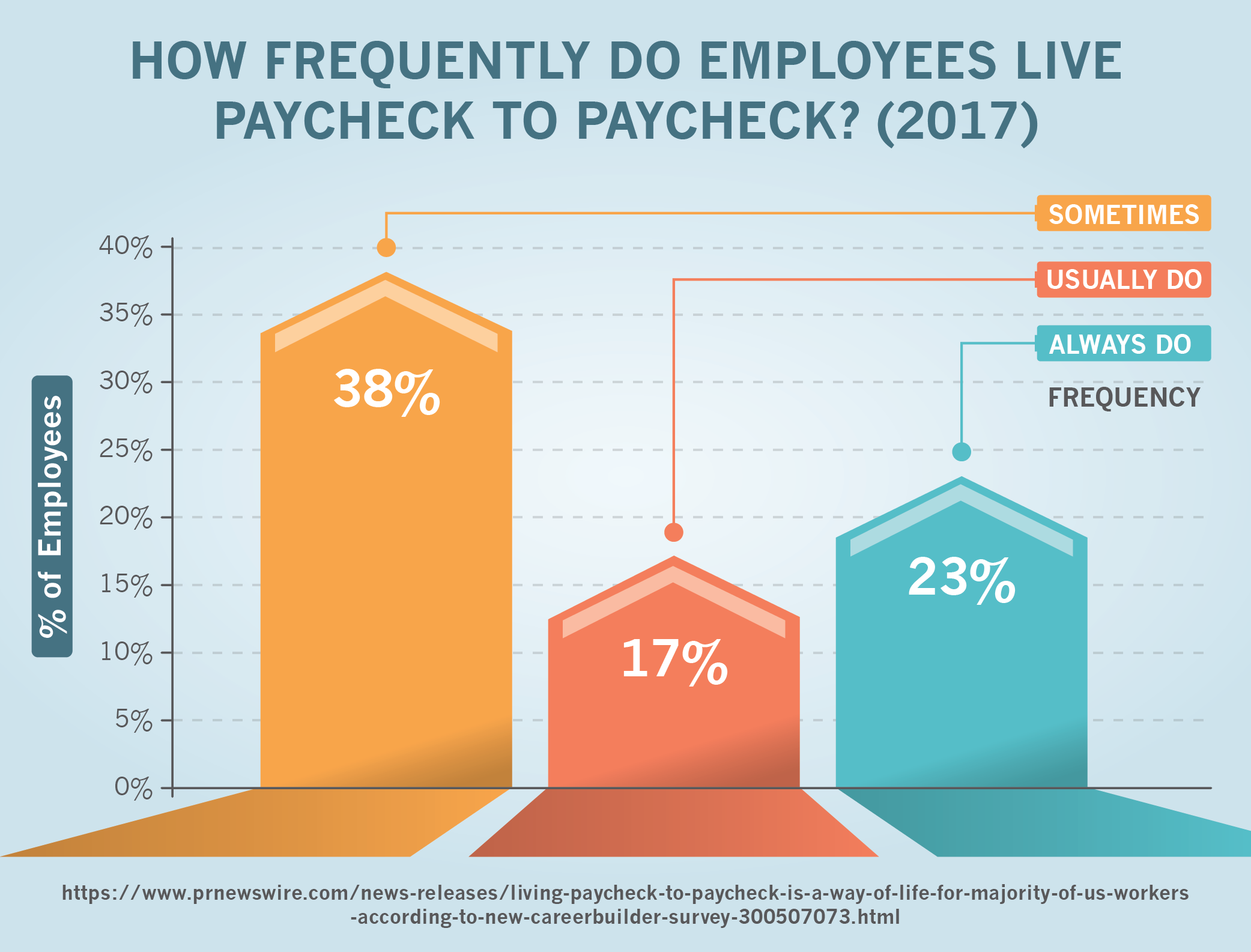 How Frequently Do Employees Live Paycheck to Paycheck? (2017)