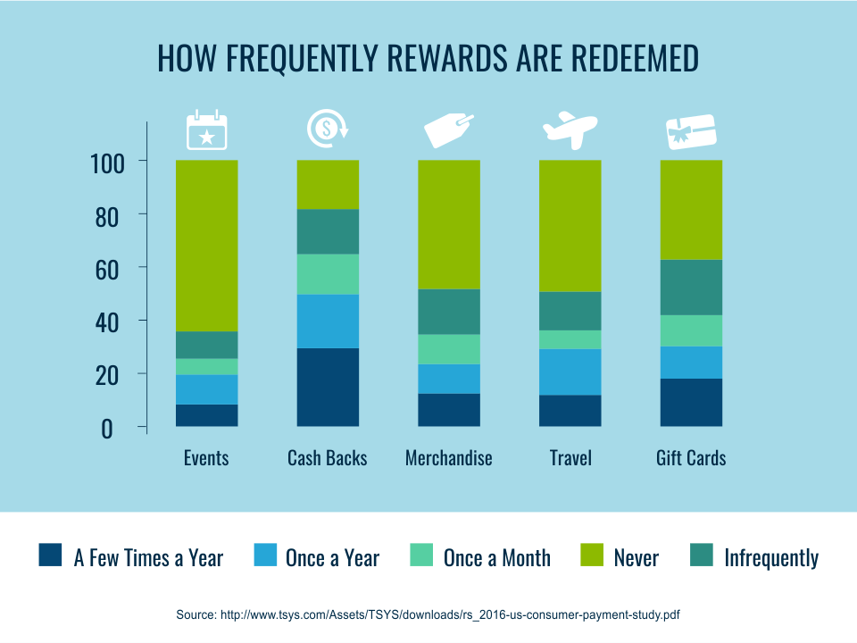 How frequently rewards are redeemed