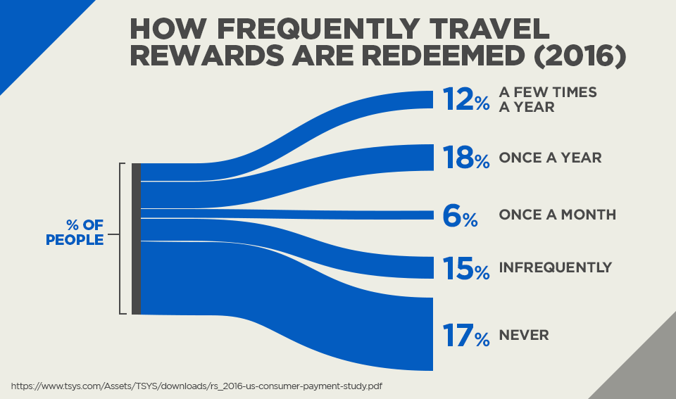 How Frequently Travel Rewards are Redeemed (2016)