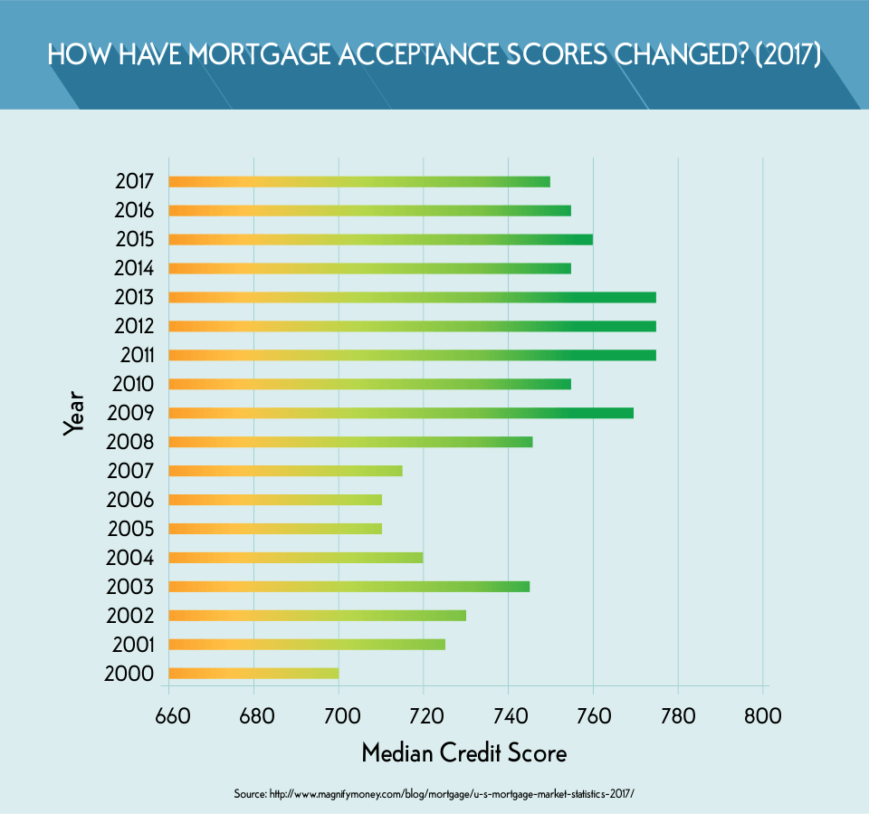 How Have Mortgage Acceptance Scores Changed? (2017)
