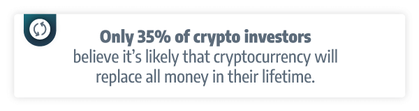 Only 35% of crypto investors believe it's likely that cryptocurrency will replace all money in their lifetime.