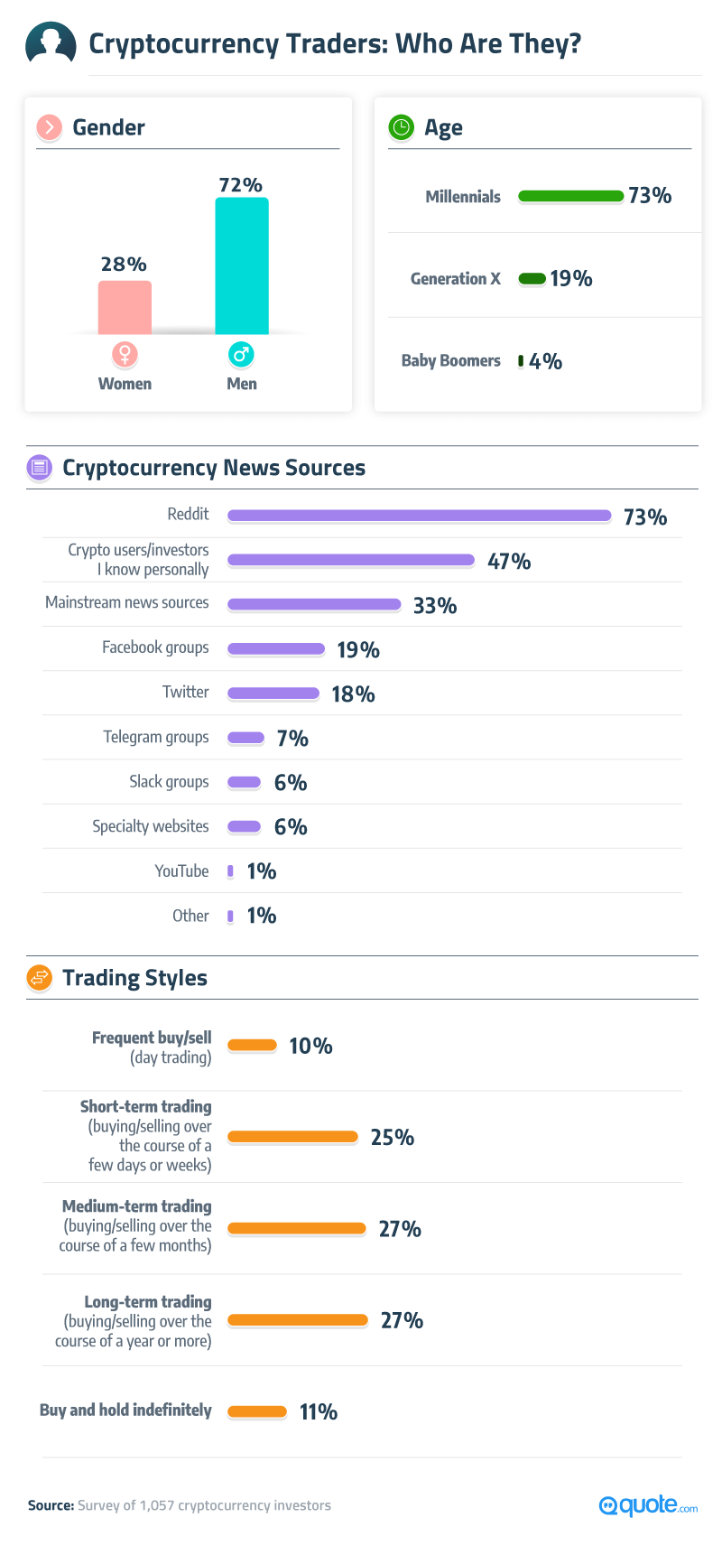 Cryptocurrency Traders: Who Are They