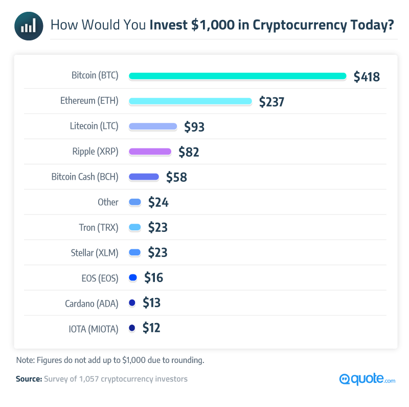 How Would You Invest 1000 In Cryptocurrency Today
