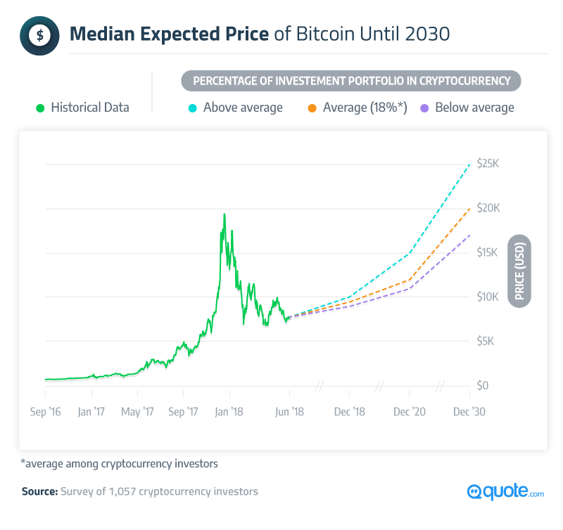 Median Expected Price of Bitcoin Until 2030