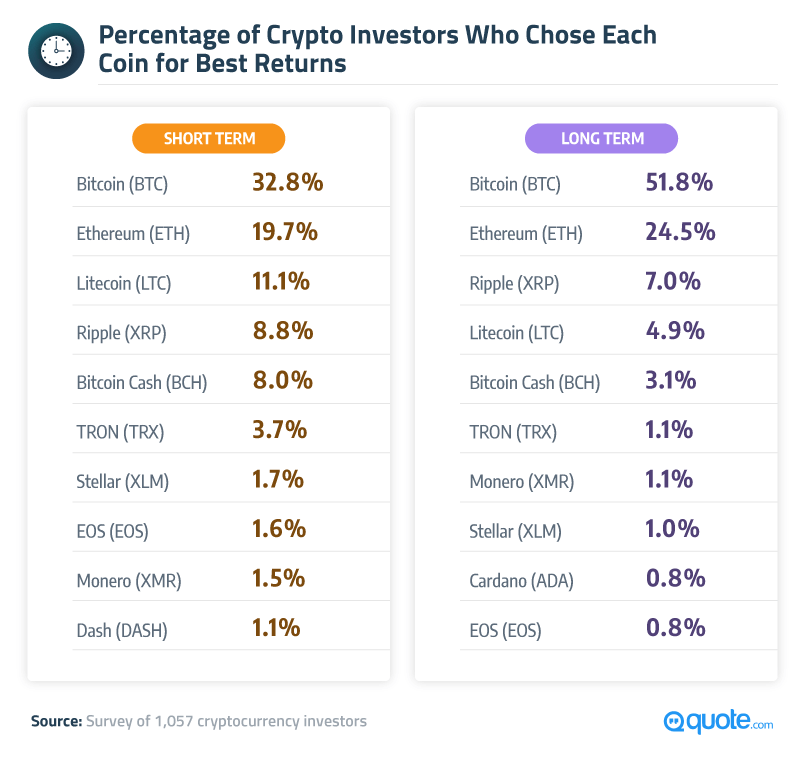 Percentage of Crypto Investors Who Chose Each Coin for Best Returns
