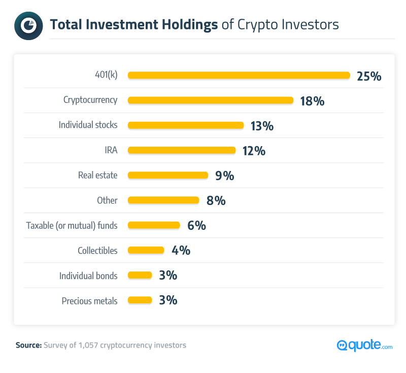 Total Investment Holdings of Crypto Investors